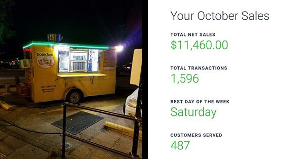 hot dog profit sales amount