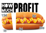 How Much Profit In A Hot Dog