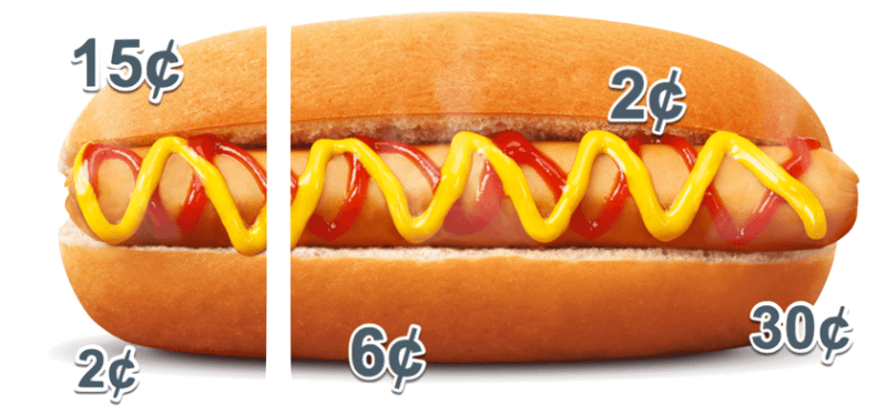 HOT DOG COSTS - how much profit in a hot dog