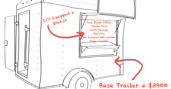How To Build A Concession Trailer Diy Cheap Less Than 6000