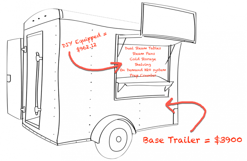 How To Build A Concession Trailer / Food Trailer - DIY - Less Than $6000